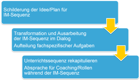Schilderung der Idee/Plan > Transformation und Ausarbeitung > Unterrichtssequenz rekapitulieren