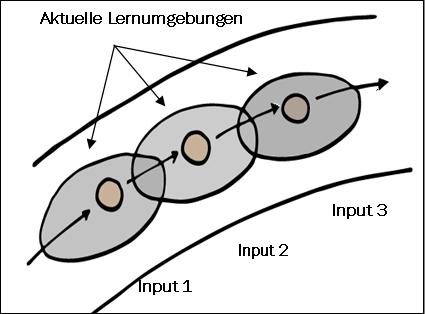 eine Lernumgebung enthält mehrere Lernangebote, die thematisch zum Input passen und den Lerninhalt auf verschiedenen Niveaus anbietet