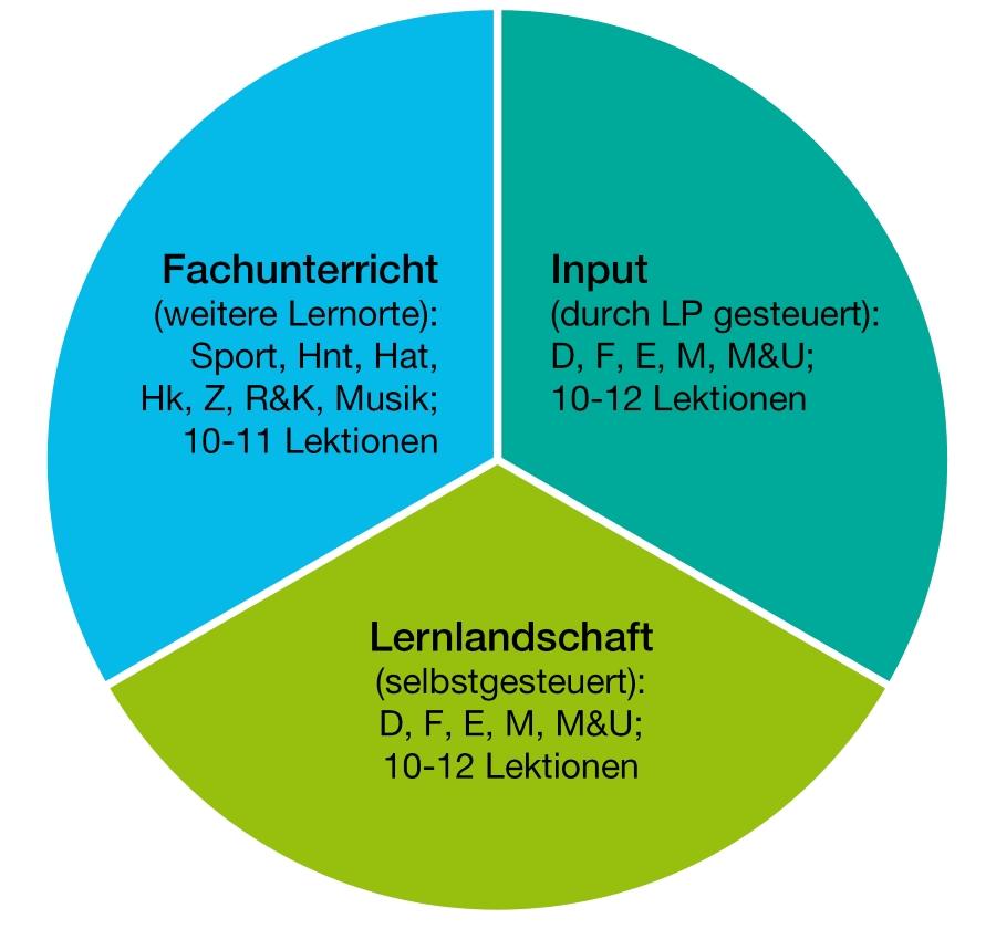 Fachunterricht / Input / Lernlandschaft