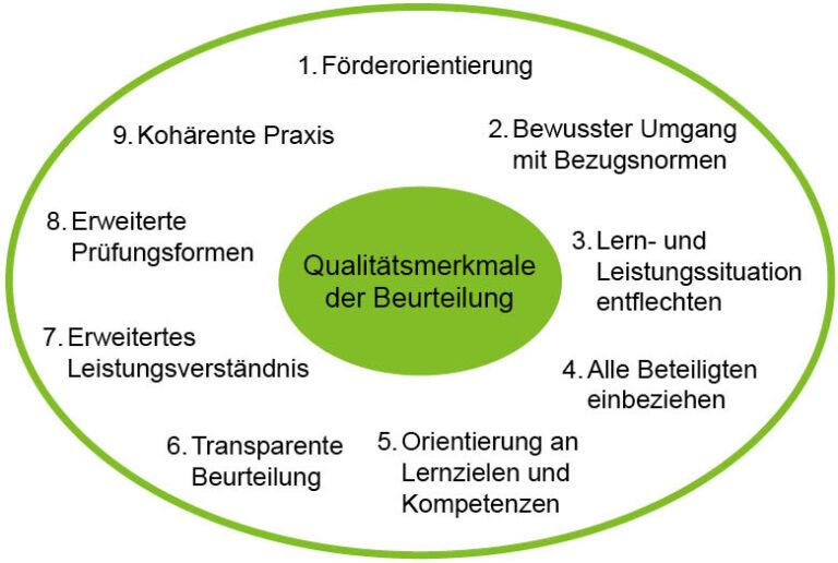 Grafik Beurteilungspraxis. Qualitätsmerkmale der Beurteilung: 1. Förderorientierung. 2. Bewusster Umgang mit Bezugsnormen. 3. Lern- und Leistungssituation entflechten. 4. Alle Beteiligten einbeziehen. 5. Orientierung an Lernzielen und Kompetenzen. 6. Transparente Beurteilung. 7. Erweitertes Leistungsverständnis. 8. Erweiterte Prüfungsformen. 9. Kohärente Praxis.