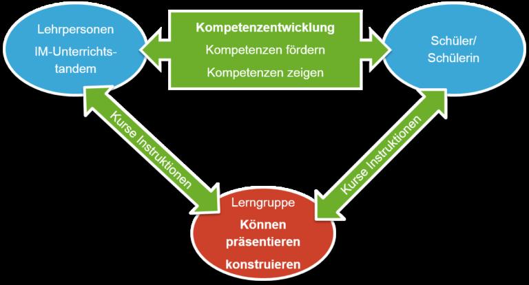 Kompetenzentwicklung, Kompetenzen fördern/zeigen: Lehrpersonen/Schüler/Schülerin/Lerngruppe