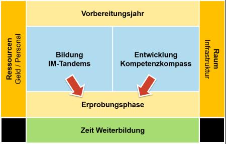 Ressourchen / Raum > Vorbereitungsjahr > Bildung und Entwicklung > Erprobungsphase > Zeit Weiterbildung