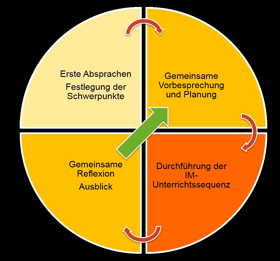 Erste Absprachen > Gemeinsame Vorbesprechung und Planung > Gemeinsame Reflexion > Durchführung der Unterrichtssequenz