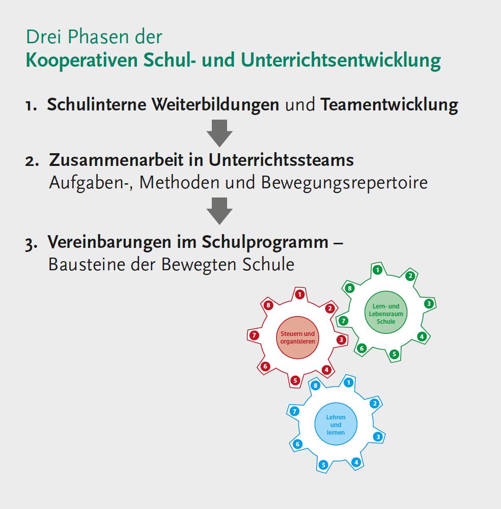 Phasenmodell der Kooperativen Schul- und Unterrichtsentwicklung: 1. Schulinterne Weiterbildung und Teamentwicklung, 2. Zusammenarbeit in Unterrichtsteams (Aufgaben-, Methoden und Bewegungsrepertoire), 3. Vereinbarungen im Schulprogramm (Bausteine der Bewegten Schule)
