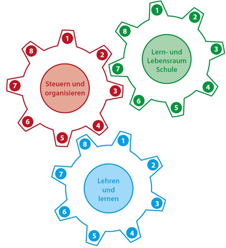 Lern- und Lebensraum Schule / Stuern und organisieren / Lehren und lernen