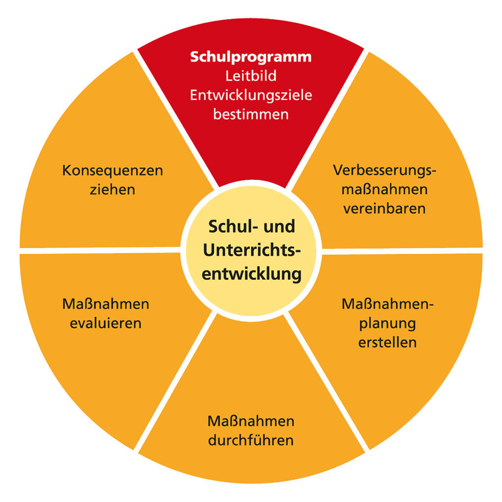 Grafik: Schul- und Unterrichtsentwicklung umgeben von den Bereichen Schulprogramm, Verbessungsmassnahmen, Massnahmenplanung durchführen, Evaluieren, Konsequenzen ziehen