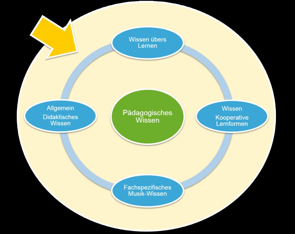 Pädagogisches Wissen: Allgemein, didkatisches Wissen; Fachspezifisches Musik-Wissen; Wissen übers Lernen; Wisse, kooperative Lernformen