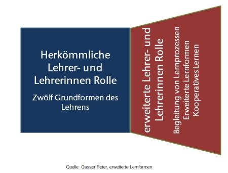 herkömmliche Lehrer/innen-Rolle / erweiterte Lehrer/innen-Rolle
