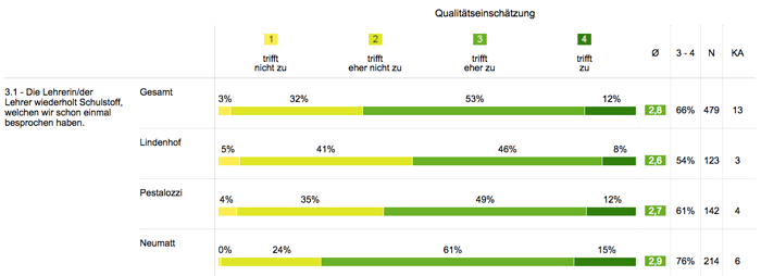 Screenshot Gruppierte Auswertung im Ergebnisbericht