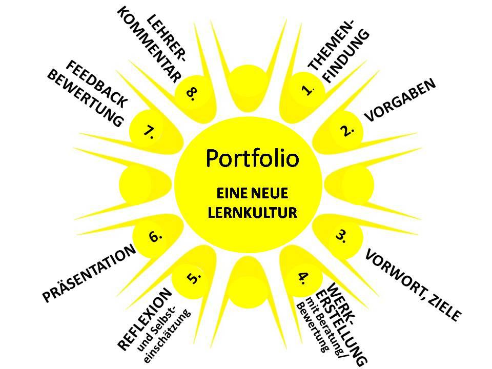 Portfolio: 1 Themenfindung 2 Vorgaben 3 Vorwort, Ziele 4 Werkerstellung 5 Reflexion 6 Präsentation 7 Feedback Bewertung 8 Lehrerkommentar