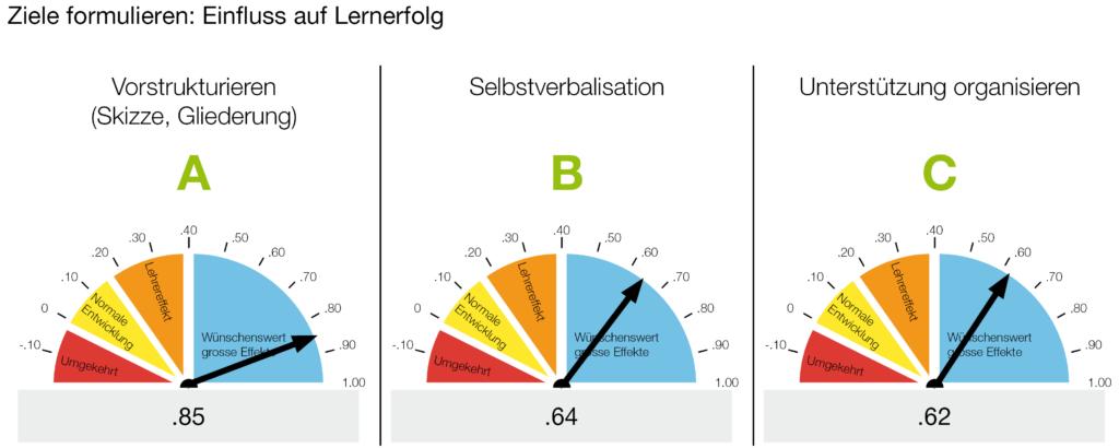 Ziele formulieren: Einfluss auf Lernerfolg// Vorstrukturieren / Selbstverbalisation / Unterstützung organisieren
