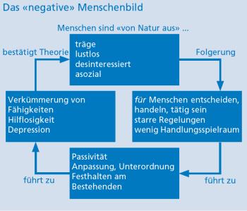Kreislauf des negativen Menschenbilds