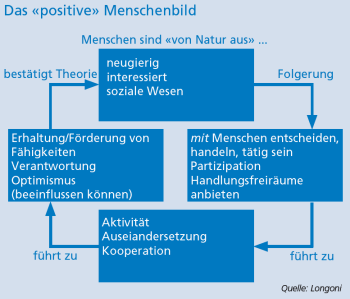 Kreislauf des positiven Menschenbilds