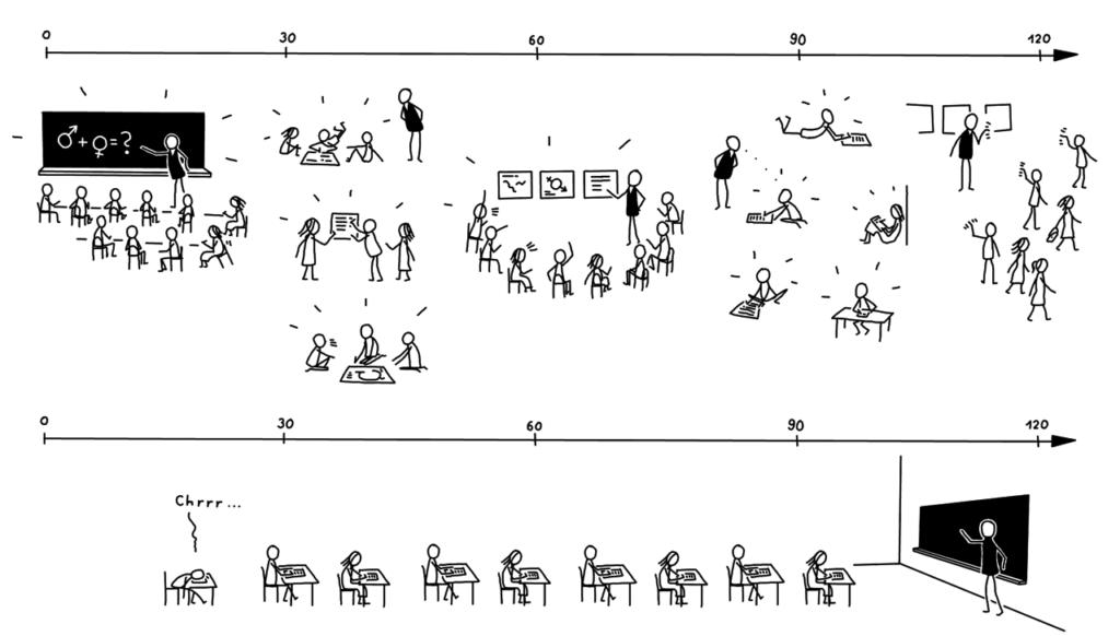 Flexible Arbeits- und Lernformen statt »Gleichschritt«