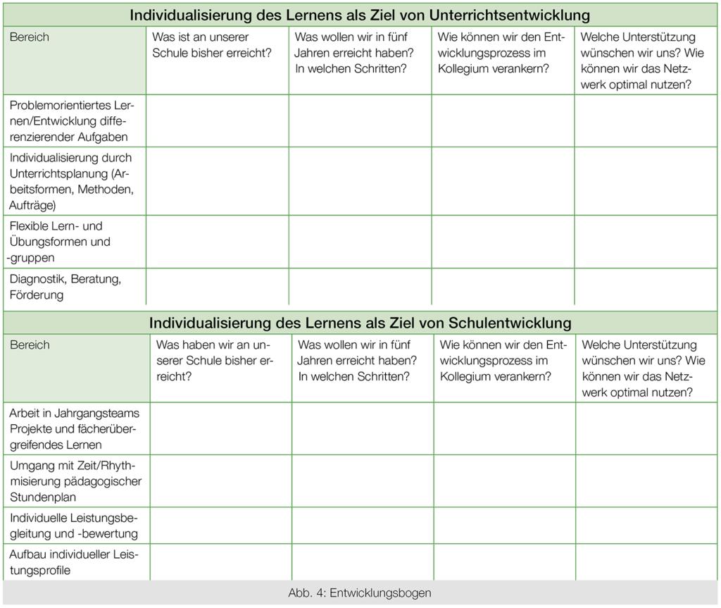 Entwicklungsbogen aus der Werkstatt Individualisierung