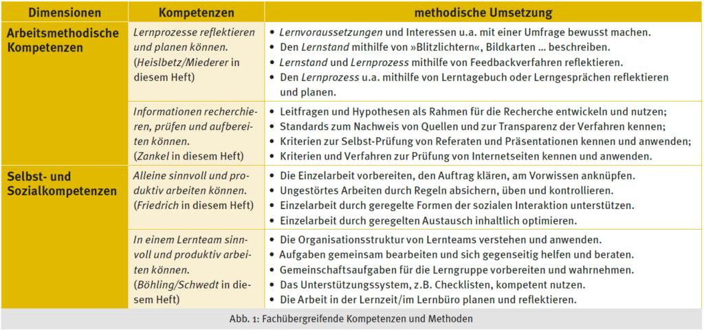 Abb. 1: Fachübergreifende Kompetenzen und Methoden