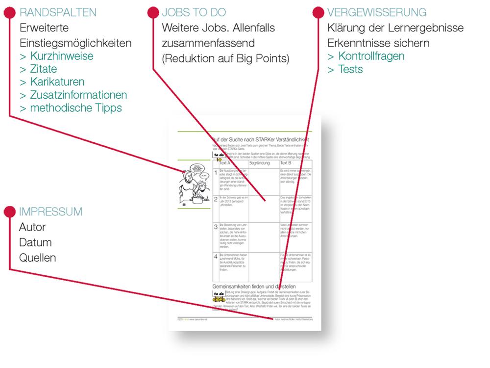 Rückseite LernJob: Randspalten, Jobs to do, Vergewisserung, Impressum