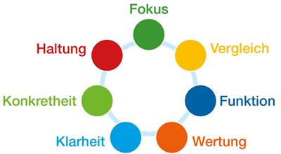 Kreislauf der Feedback Inhalte: Fokus, Vergleich, Funktion, Wertung, Klarheit, Konkretheit, Haltung