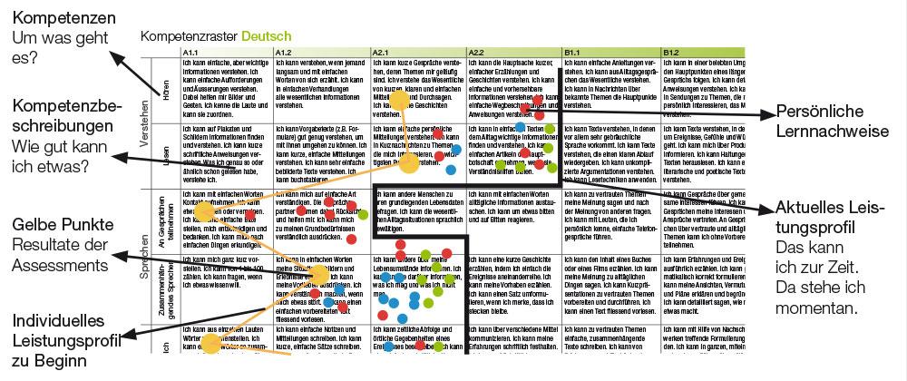 Prinzip der Kompetenzraster: Kompetenzen, Kompetenzbeschreibungen, Individuelles Leistungsprofil, Persönliche Lernnachweise, Aktuelles Leistungsprofil