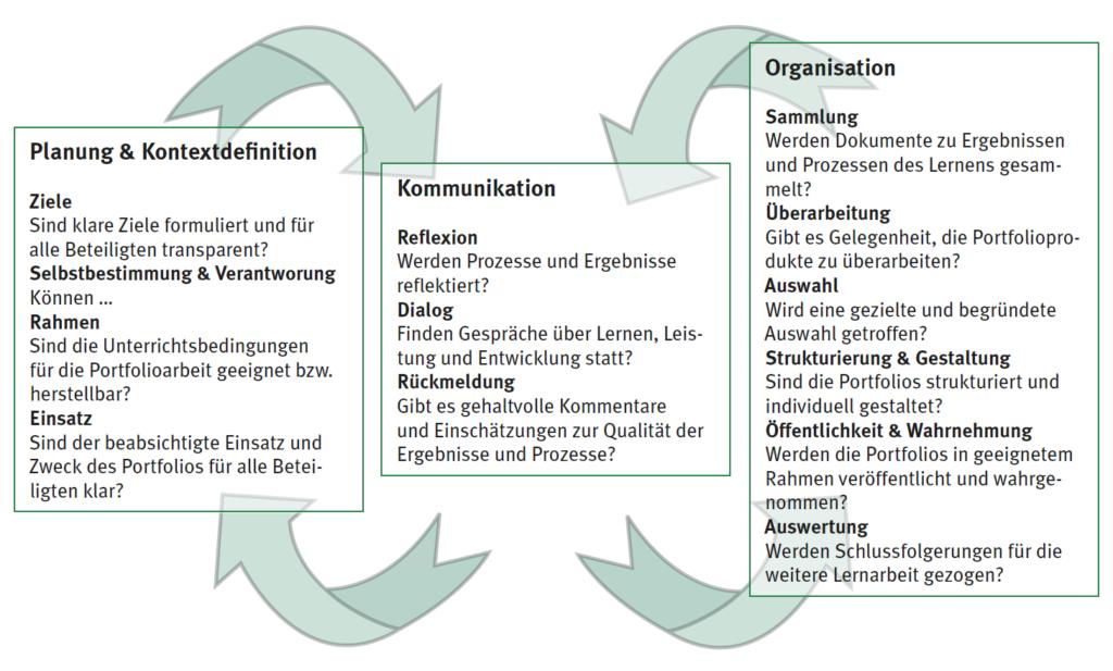Orientierungspunkte Portfolioarbeit: Planung & Kontextdefinition / Kommunikation / Organisation