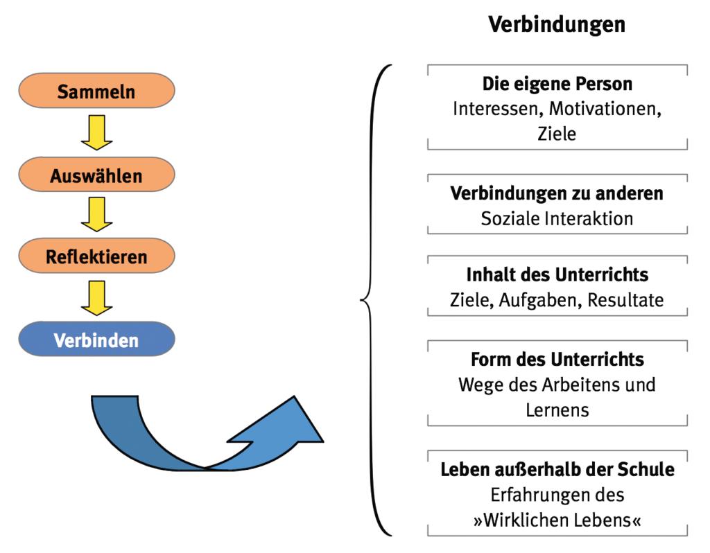 Portfolio-Prozess: Sammeln-Auswählen-Reflektieren-Verbinden
