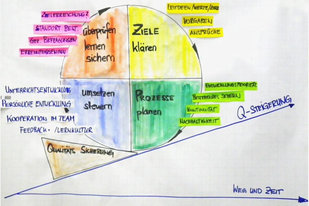 Ziele klären > Prozesse planen > umsetzen, steuern > überprüfen, lernen, sichern