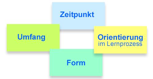 Feedback Strategien: Zeitpunkt, Orientierung, Form, Umfang