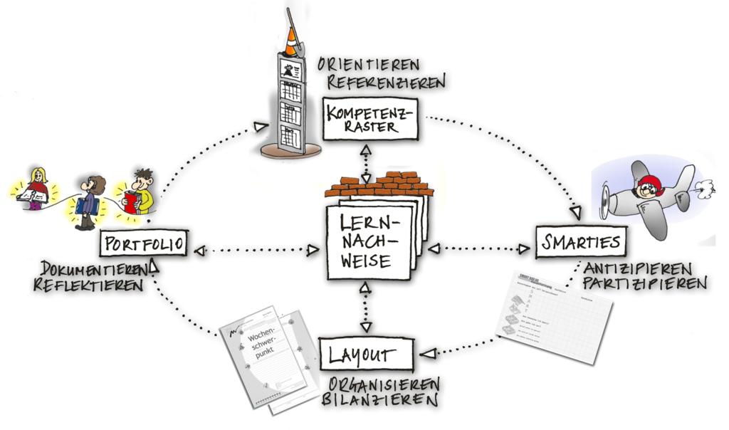 Mindmap der Lernnachweise: Kompetenzraster, Smarties, Layout, Portfolio