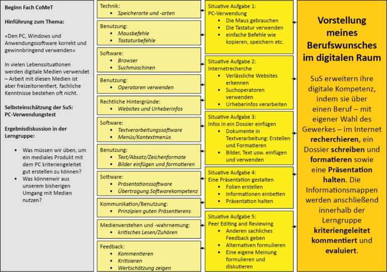 Kompetenzrad CoMeT: Von Kompetenzbereichen zum Curriculum