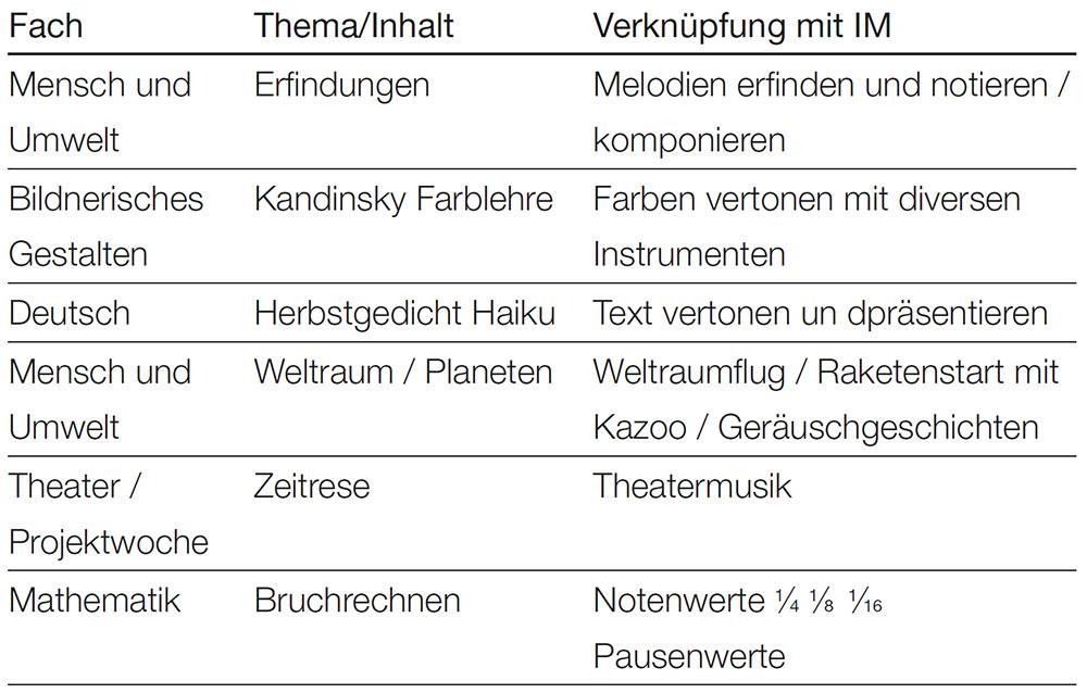 Tabelle Festlegung des Hauptthemas pro Fach