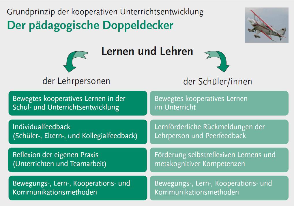Grundprinzip kooperativer Schul- und Unterrichtsentwicklung: Der pädagogische Doppeldecker