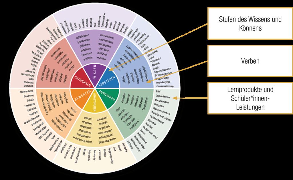 IQES-Kompetenzrad: Stufen des Wissens und Könnens / Verben / Lernprodukte und Schüler/innen-Leistungen