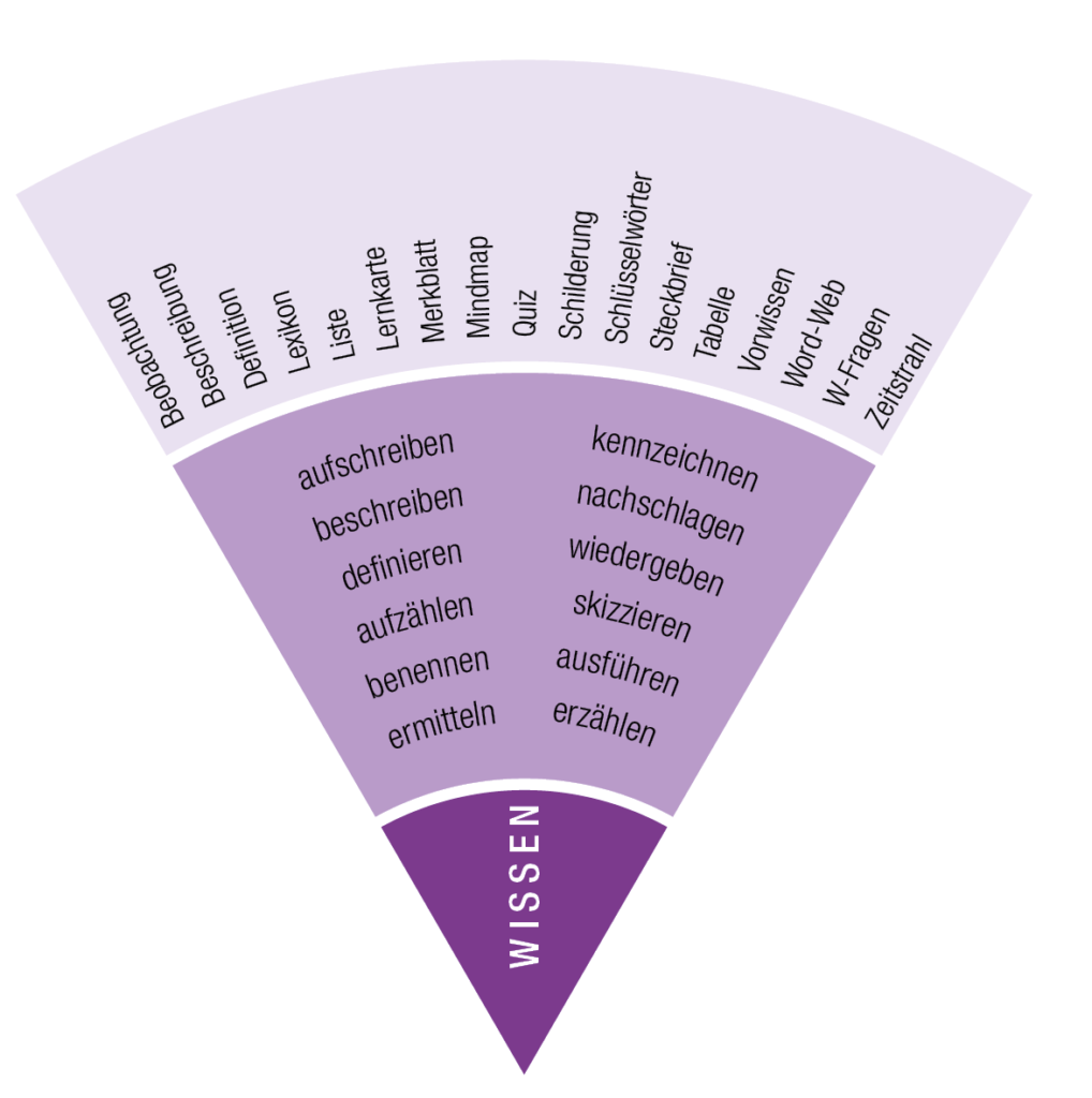 IQES-Kompetenzrad: Sektor Wissen