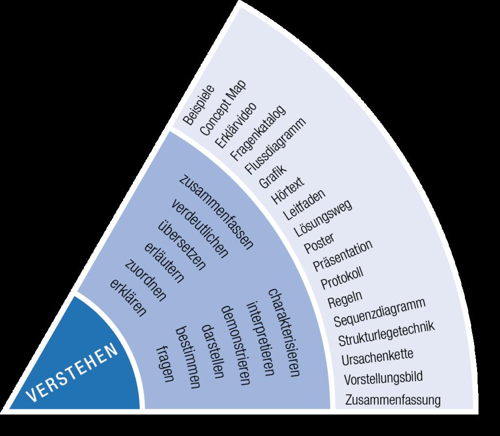 IQES-Kompetenzrad: Sektor Verstehen