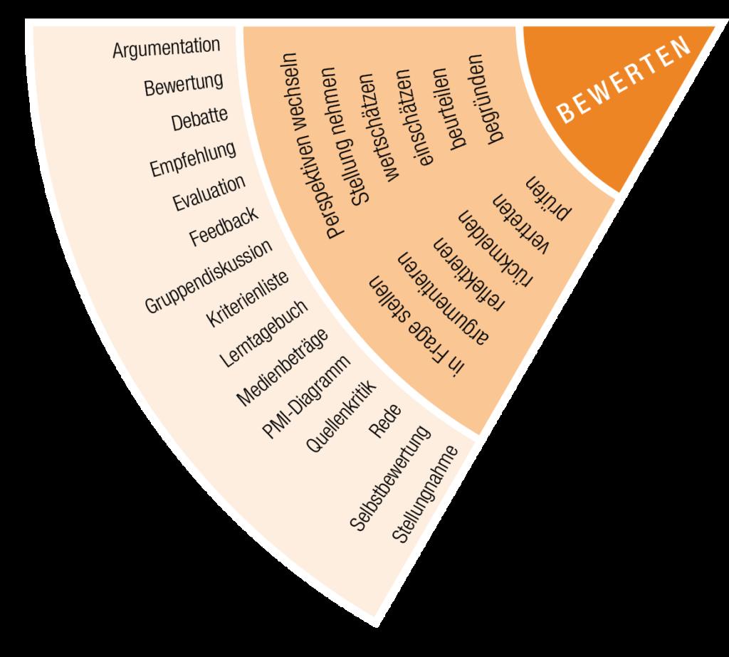 IQES-Kompetenzrad: Sektor Bewerten