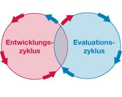 Entwicklungszyklus / Evaluationszyklus