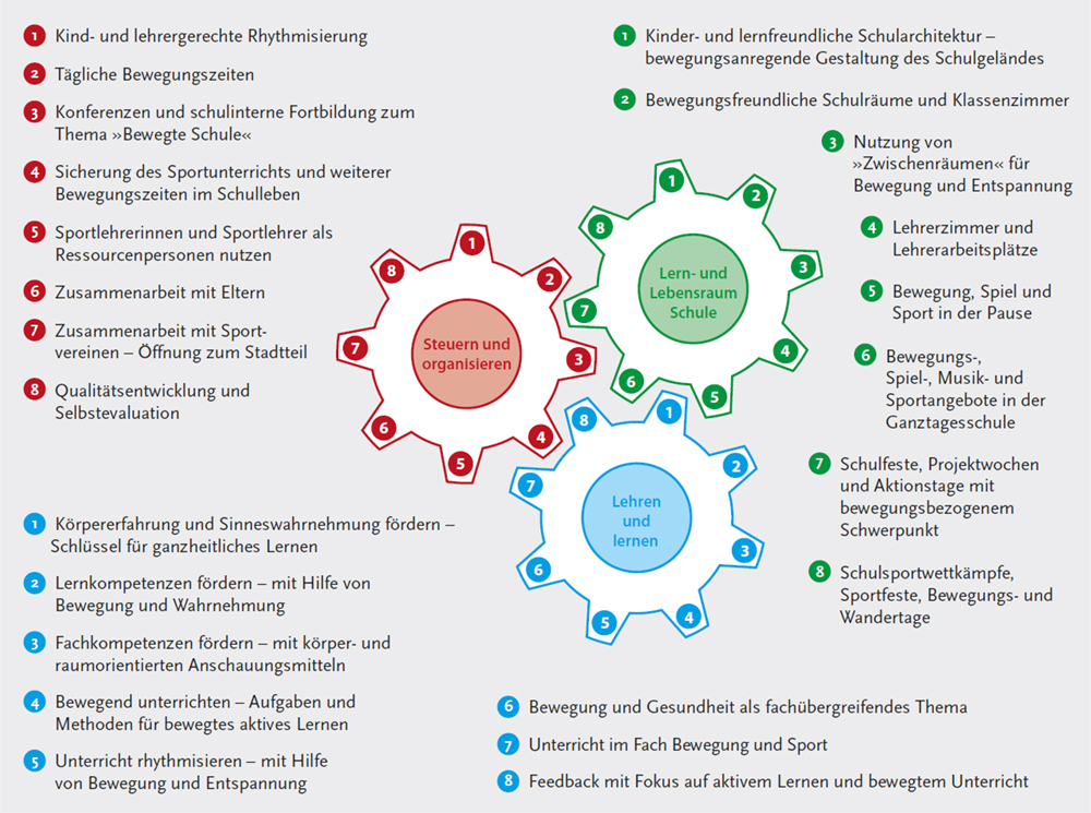 Auf einen Blick: Gestaltungselemente für eine Bewegte Schule