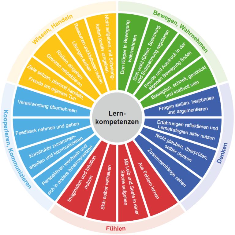 Lernrad «Überfachliche Lernkompetenzen» mit den Bereichen Bewegen/Wahrnehmen, Denken, Fühlen, Kooperieren/Kommunizieren, Wissen/Handeln