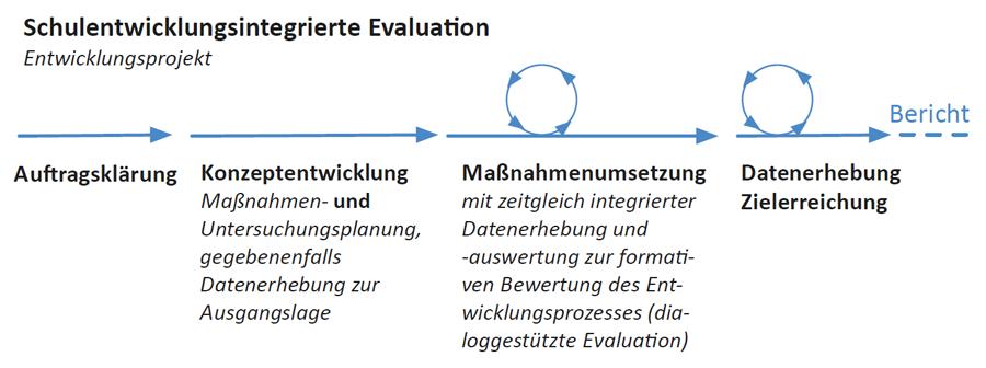 Abb. Modell schulentwicklungsintegrierter Evaluation