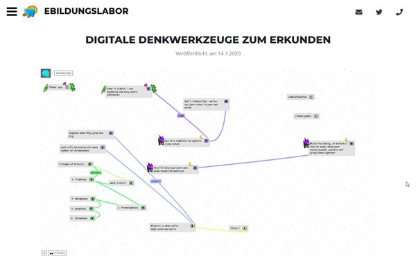 zum Blogeintrag «Digitale Denkwerkzeuge zum Erkunden» auf www.ebildungslabor.de