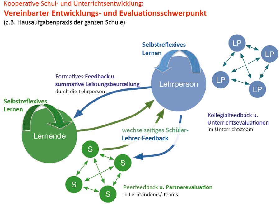 Grafik Verknüpfung der Lern-, Evaluations- und Feedbackaktivitäten mit Folkus auf einen gemeinsamen Schwerpunkt