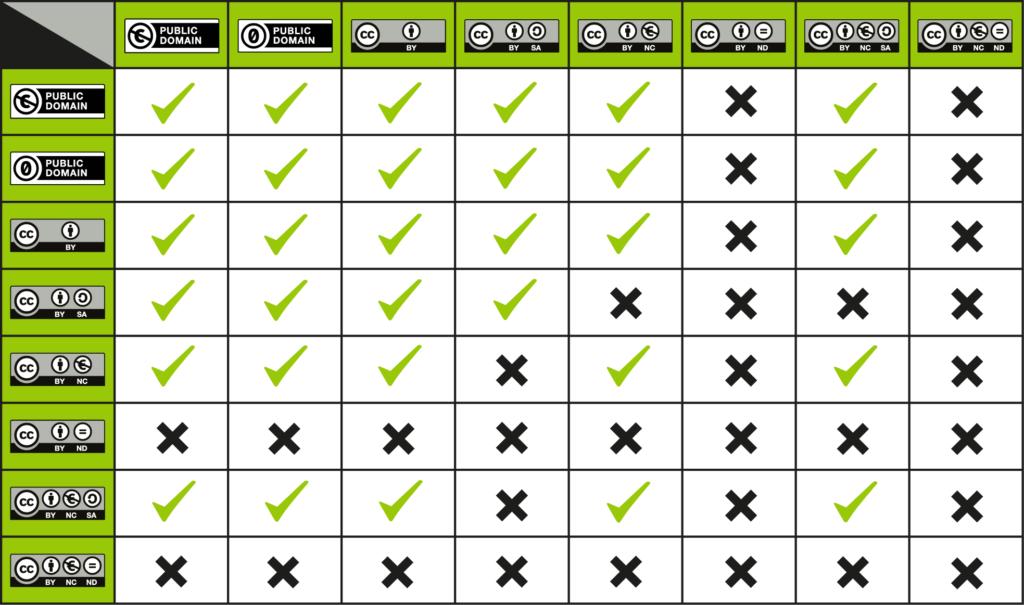 Tabelle CC-Lizenzen: welche Lizenz ist mit welcher kompatibel