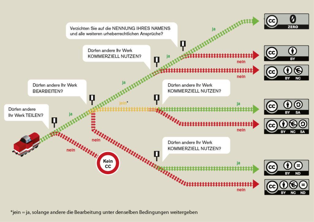 Entscheidungsbaum zu den CC-Lizenzen