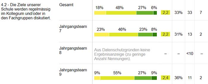 Screenshot IQES-Bericht Item mit zu geringer Anzahl Nennungen