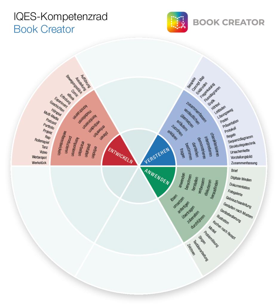 IQES-Kompetenzrad: Book Creator (Verstehen - Anwenden - Entwickeln)