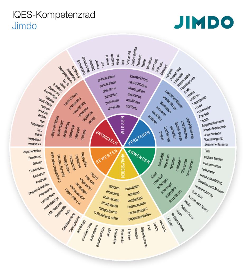 Kompetenzrad Jimdo (Wissen - Verstehen - Anwenden - Analysieren - Bewerten - Entwickeln)