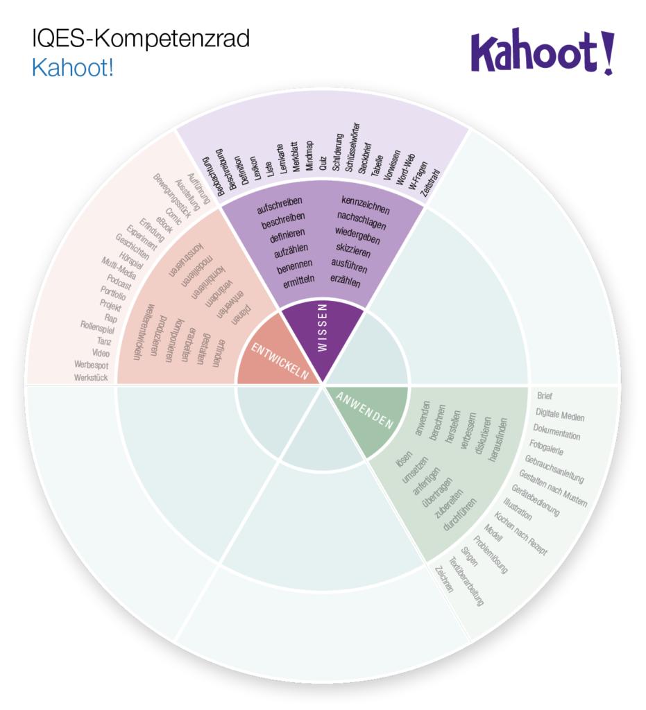 Kompetenzrad Kahoot: Wissen (Anwenden - Entwickeln)