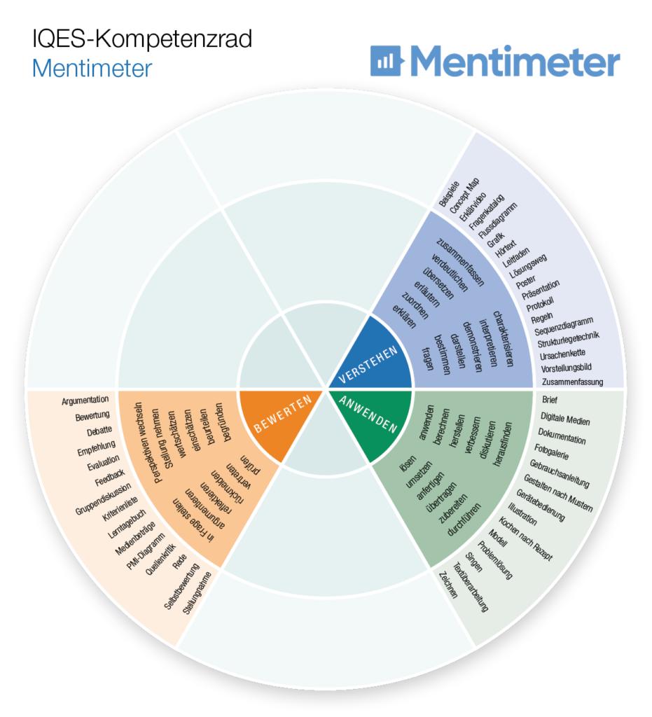 Kompetenzrad Mentimeter: Verstehen - Anwenden - Bewerten