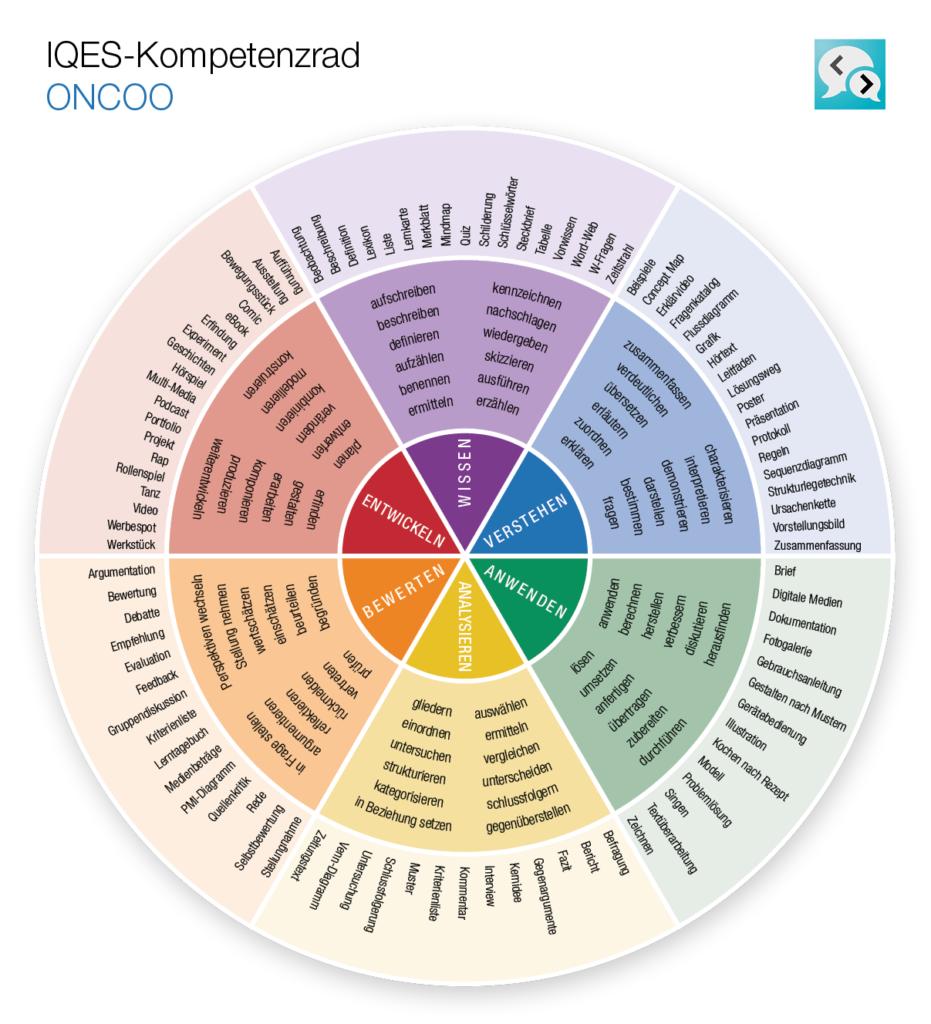 Kompetenzrad ONCOO (Wissen - Verstehen - Anwenden - Analysieren - Bewerten - Entwickeln)