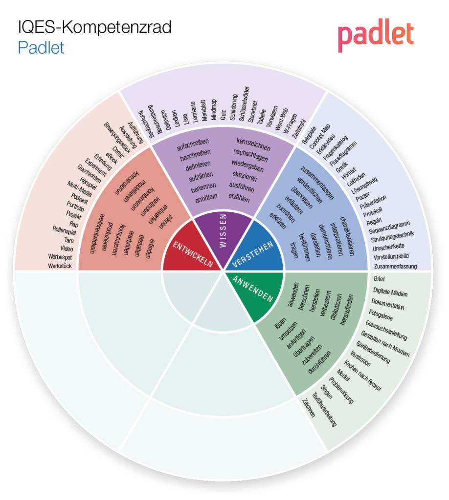Kompetenzrad Padlet: Wissen - Verstehen - Anwenden - Entwickeln